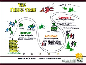 Poster - Tribes Trail